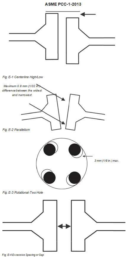 Guidelines for Pressure Boundary Bolted Flange Joint Assembly