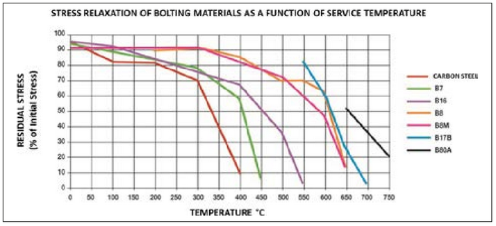Effect of temperature on bolted flange assemblies | Spetech